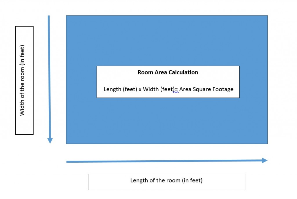 How to calculate square footage of a rectangular room