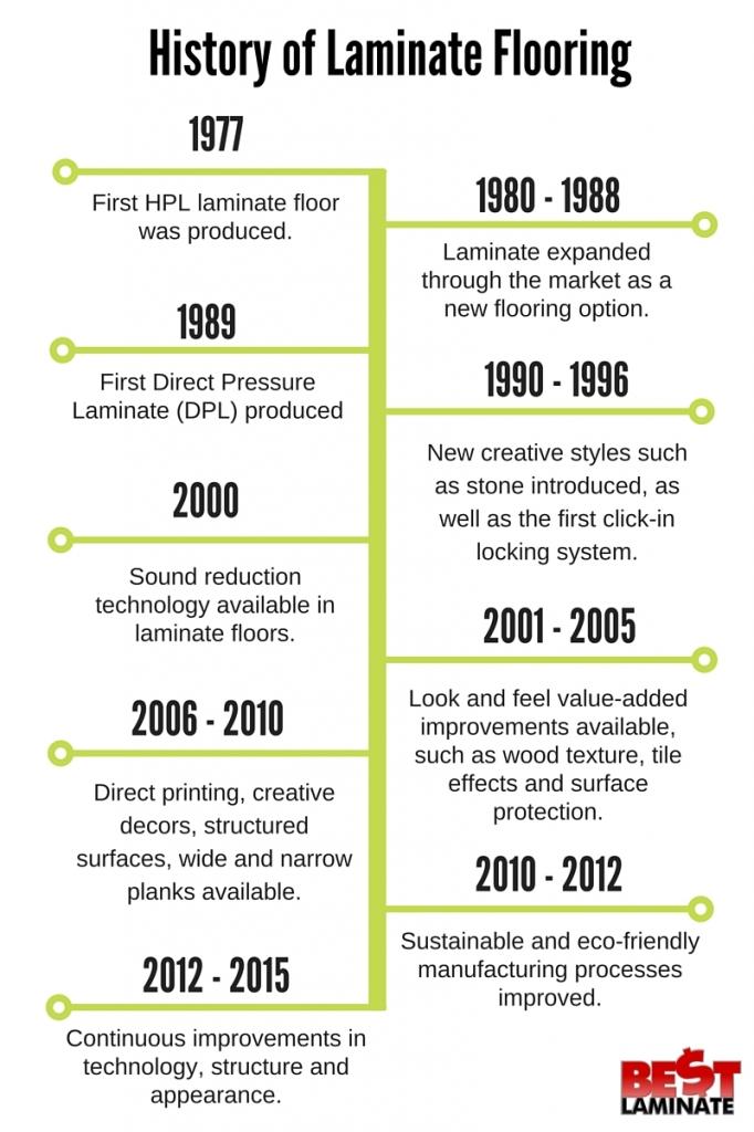 Laminate Flooring History Timeline