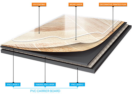 Vinyl Floor Layer Diagram Courtesy Of Processsystems Sandvick