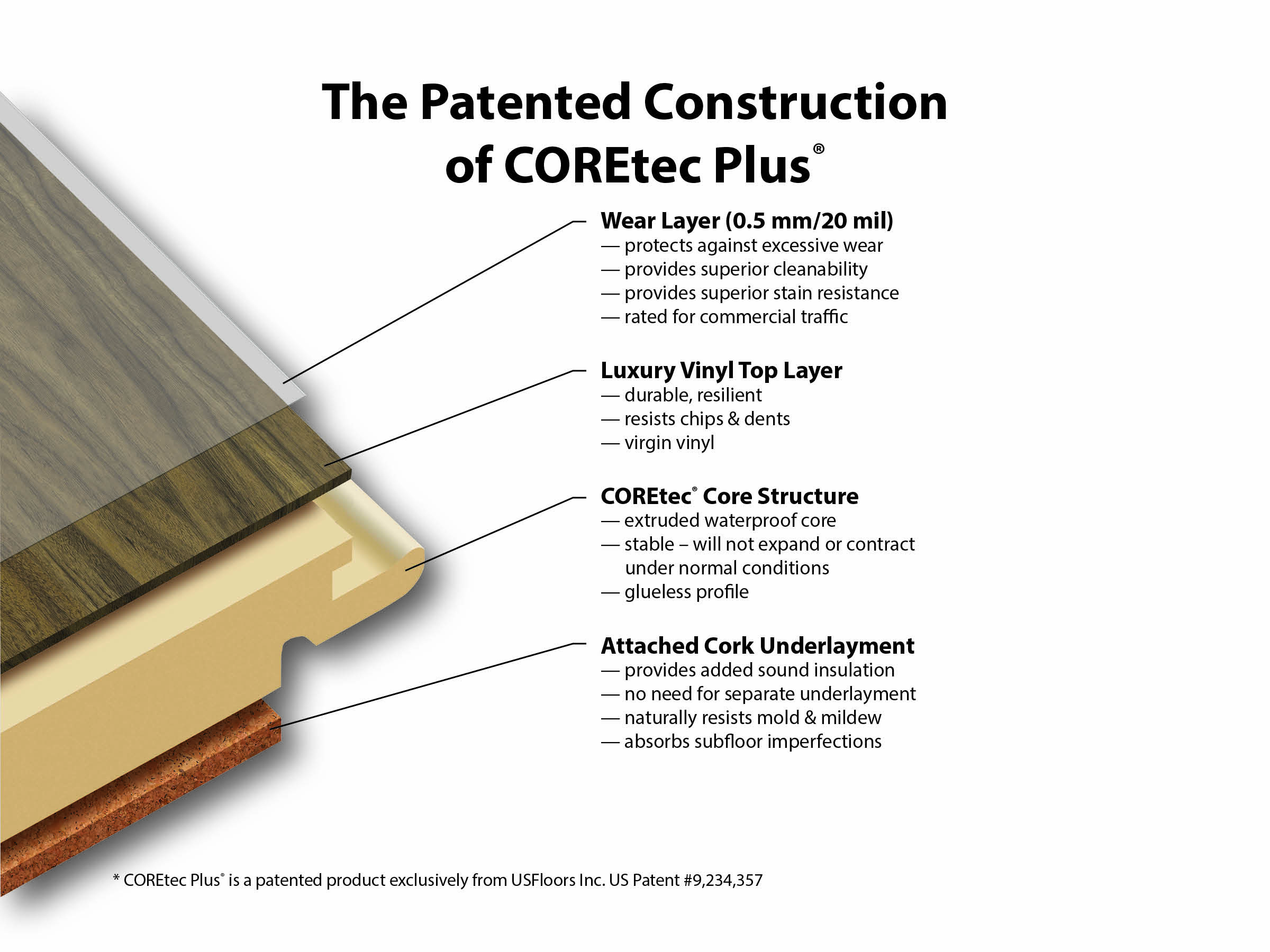 Learn More About Wpc Vinyl Flooring Construction Amp Benefits