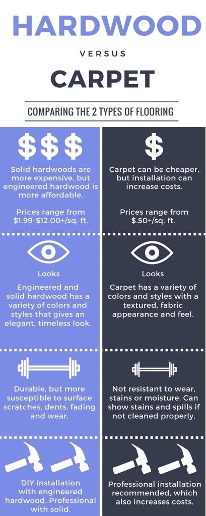 Hardwood flooring vs carpet
