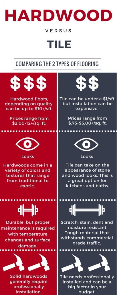 Hardwood flooring vs tile
